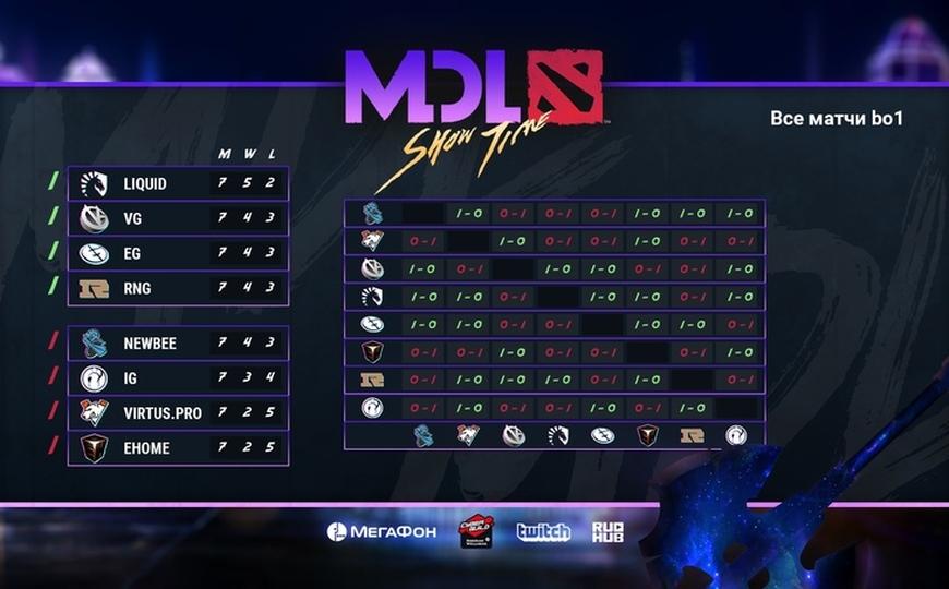 MDL Macau. День 2.