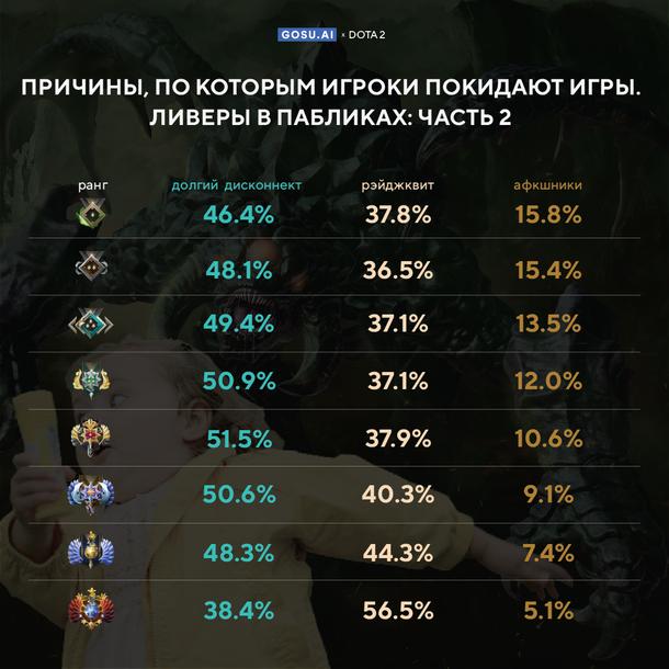 Игроки высоких рангов в Dota 2 чаще других покидают матчи из‑за тильта