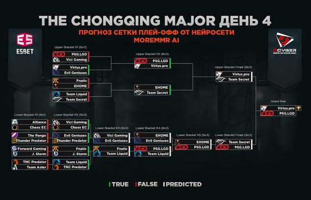 Предсказания MoreMMR AI на четвертый день плей-офф