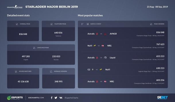 Источник: Twitter Esports Charts