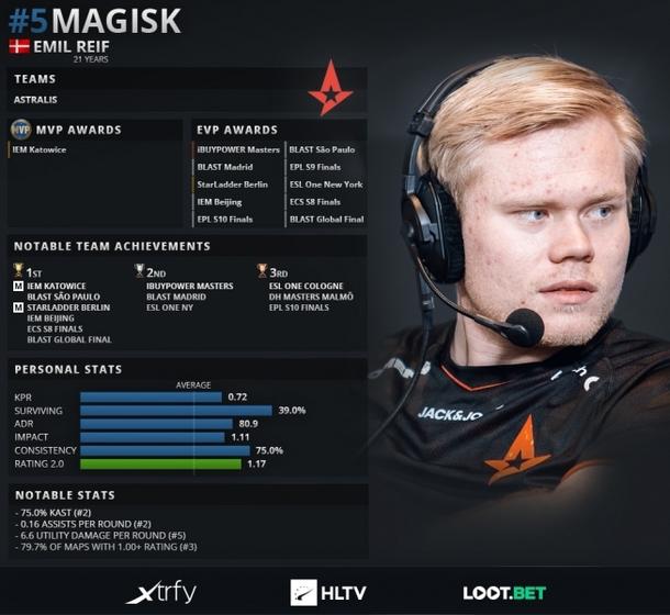 Статистика Magisk за 2019 год. Источник: HLTV.org