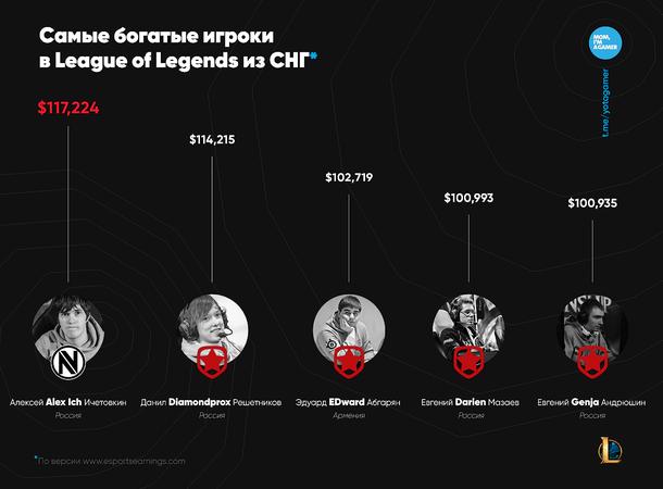 Самые богатые игроки в LoL из СНГ