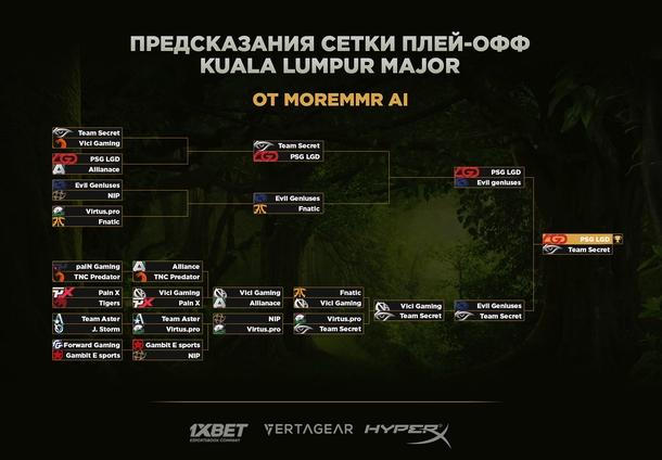 Предсказания второго дня от MoreMMR AI