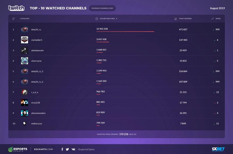 Топ-10 самых популярных русскоязычных каналов на Twitch в августе