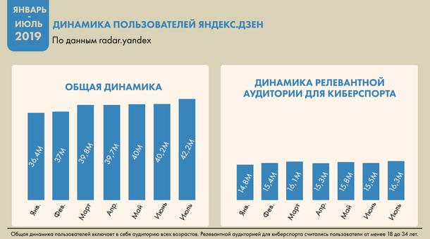 Динамика пользователей «Яндекс.Дзен» в период январь-июль 2019 года