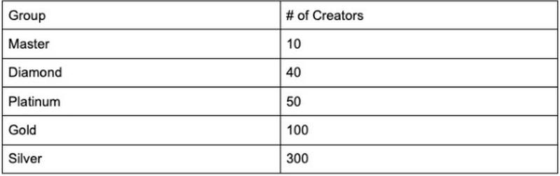 Градация рейтинга на Trovo