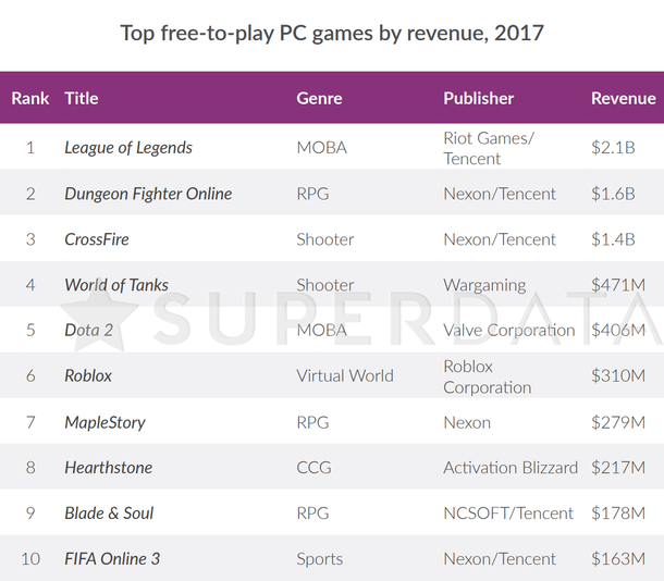 By 2017, one third of the world's population (2.5 billion people) played free-to-play games on computers and mobile platforms. The screenshot shows the ten most successful f2p PC projects in the world.