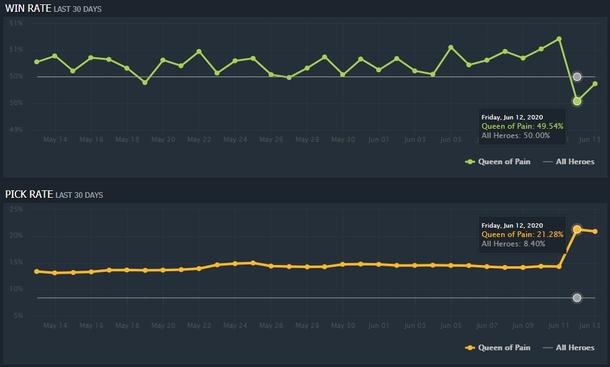 Статистика с сайта dotabuff.com