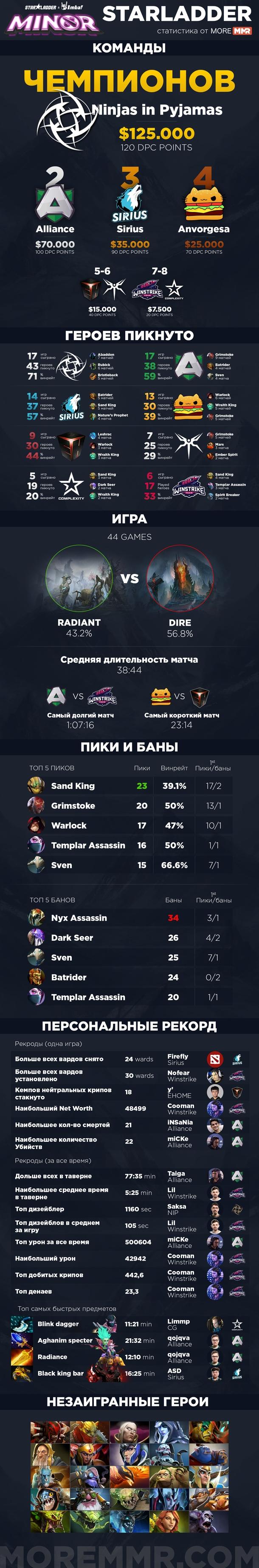 Статистика от MoreMMR