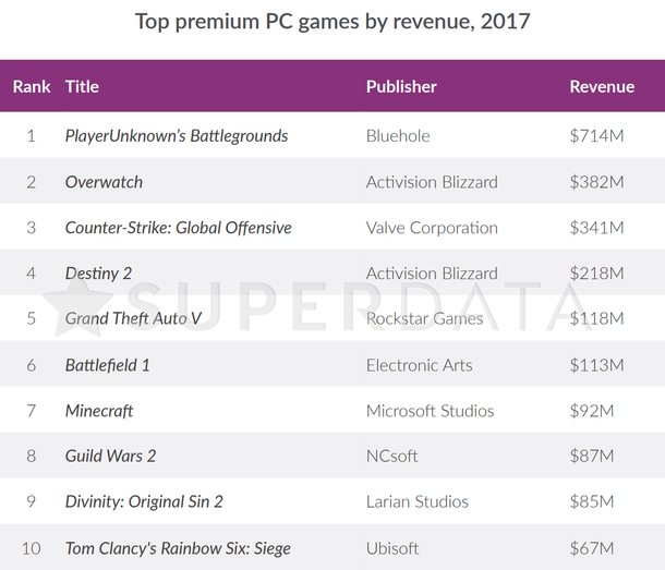 To complete the picture of the top 10 paid computer games, so that the statement on the significance of PUBG'a does not seem unfounded to you.