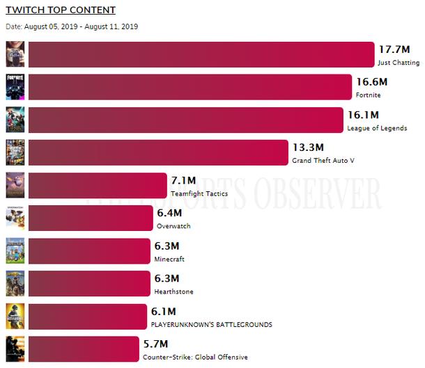 Топ-10 разделов на Twitch во вторую неделю августа Источник: The Esports Observer