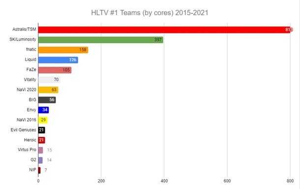 Количество дней, проведенных в статусе топ-1 рейтинга HLTV.org