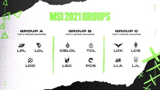 Группы MSI 2021
