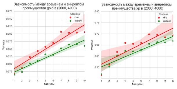 Линейная зависимость winrate от времени преимущества в промежутке от 1 до 10 минуты