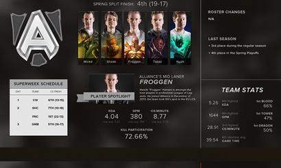 Инфографика о командах EU LCS Summer