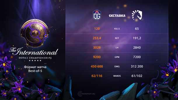 Статистика гранд-финала The International 2019 между OG и Team Liquid