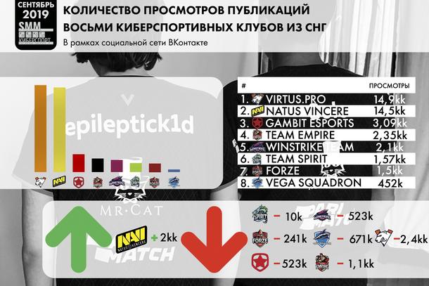 Инфографика количества просмотров публикаций восьми киберспортивных клубов из СНГ