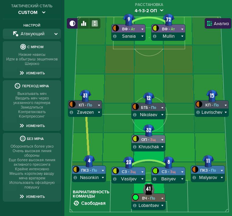 Основная тактика. 4-1(ОП)-3-2 для Football Manager 2019