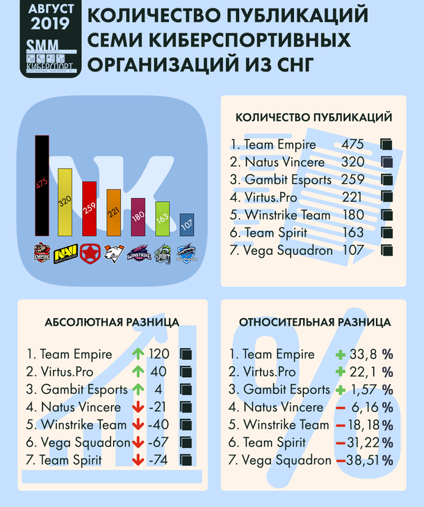 Infographics of the number of publications of seven eSports organizations from the CIS