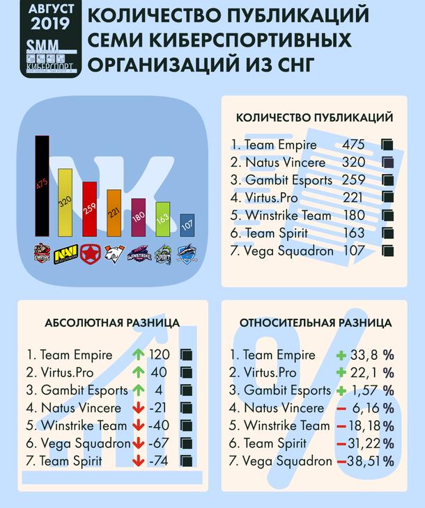 Инфографика количества публикаций семи киберспортивных организаций из СНГ