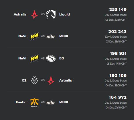 Источник: Esports Charts