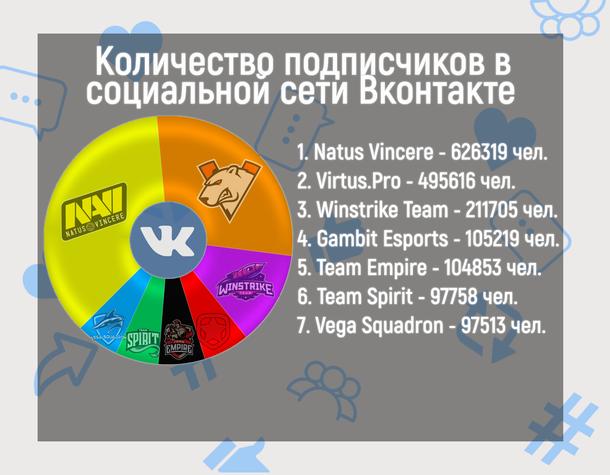 Инфографика количества подписчиков в социальной сети «ВКонтакте». В общей сложности семь киберспротивных организаций имеют 1 738 983 подписчика
