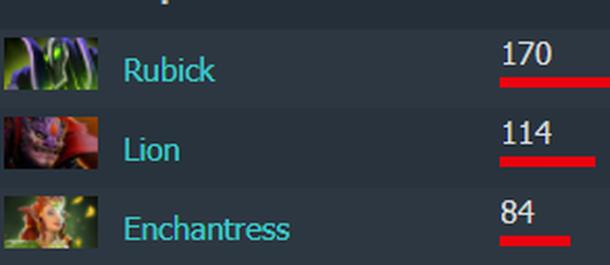 Здесь сузим выборку, чтобы стало полегче. Этот игрок был хорош на всех трех героях, но его Enchantress была просто вне конкуренции. Кто же он?