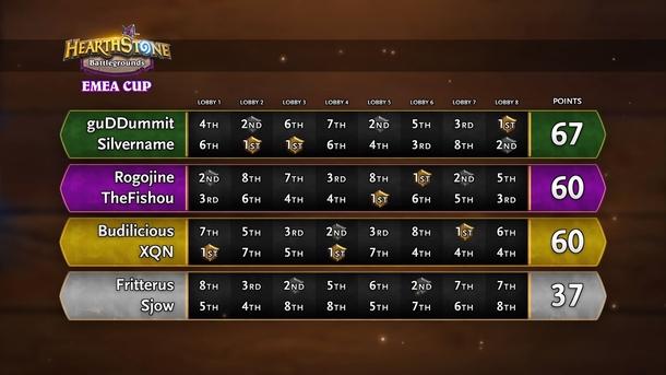 Итоговая таблица группы A на Battlegrounds Cup. Источник: Blizzard