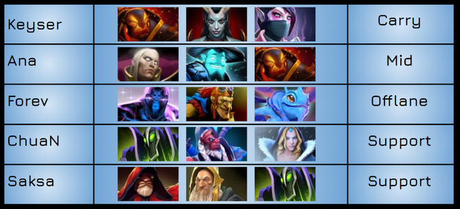 Top three most played heroes in the past year. Data from: Dotabuff