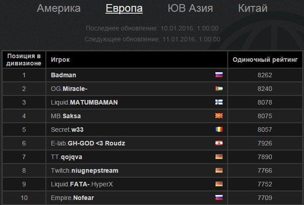 Badman на первой строчке европейского ладдера. Скриншот: Dota2.ru