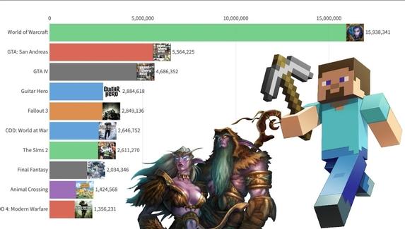 Самые популярные игры в поисковиках с 2004 по 2020 год