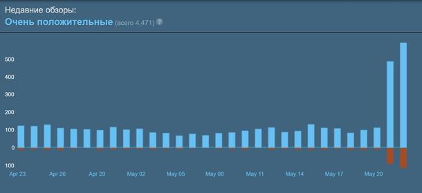График отзывов в Steam