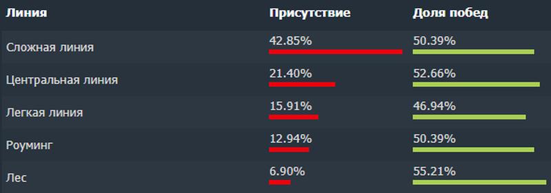 Общая статистика BH в матчмейкинге
