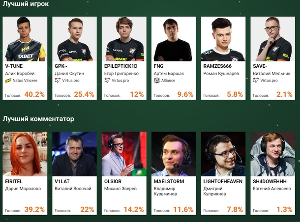 Итоги опроса читателей Cybersport.ru в 2020 году