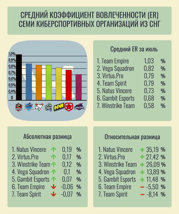 Инфографика среднего значения ER семи киберспортивных организаций из СНГ
