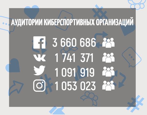 Шокирующие цифры «Facebook»