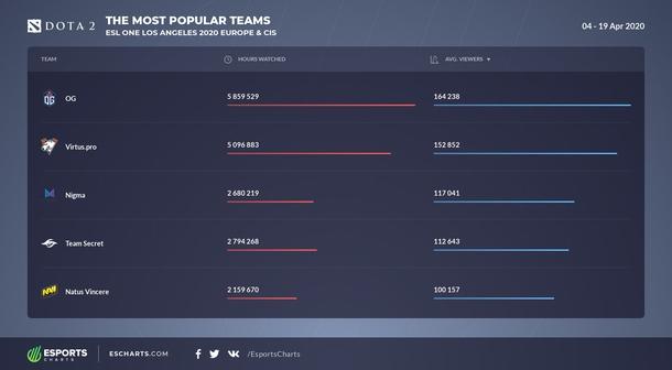 Статистика по популярности матчей команд на ESL One Los Angeles 2020 для Европы и СНГ. Источник: Esports Charts