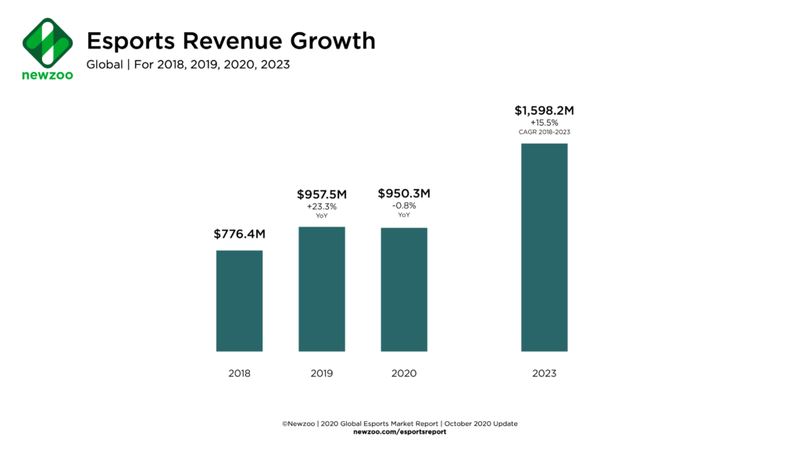 Прогноз доходов киберспорта | Источник: Newzoo