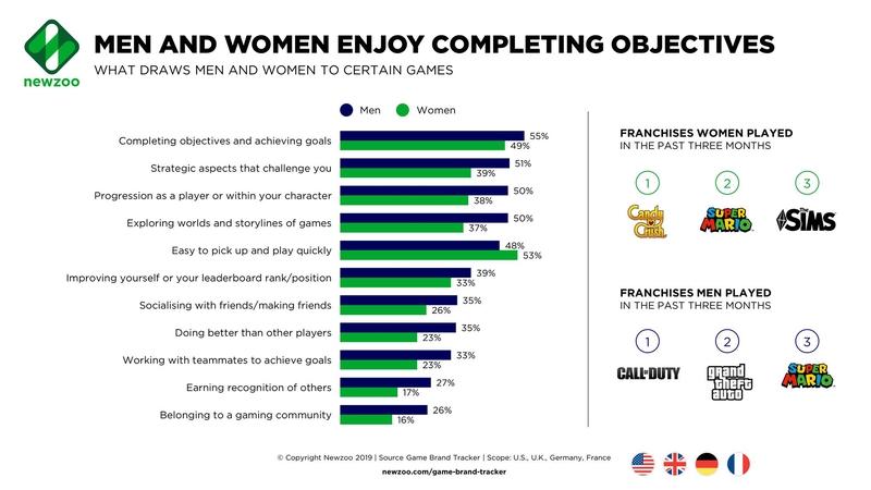 Анализ игровых аспектов, привлекающих мужчин и женщин. Источник: newzoo.com