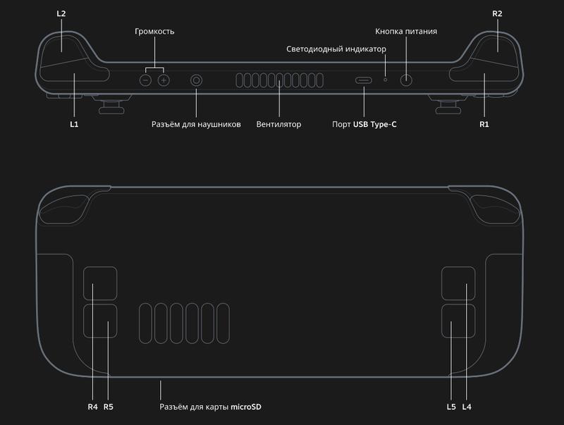 Никаких больше «элитных» контроллеров — дополнительные кнопки уже на задней панели Steam Deck. Источник: Valve