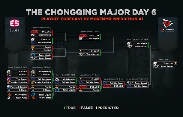 Шестой день плей-офф стадии The Chongqing Major