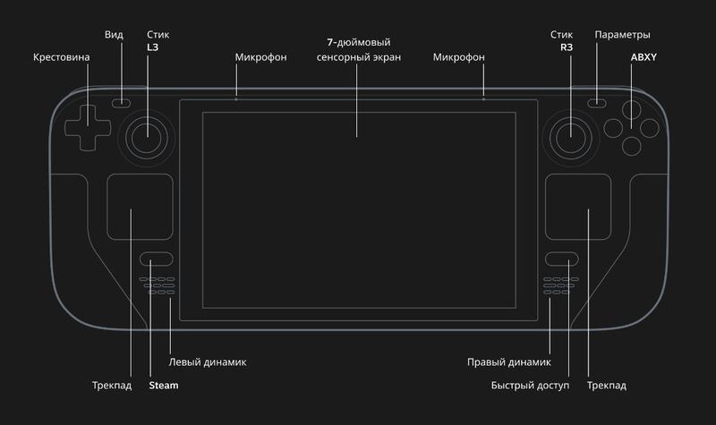 Valve, как обычно, решила сделать все по-своему и не стала брать пример с привычных вариантов расстановки стиков и кнопок. Источник: Valve