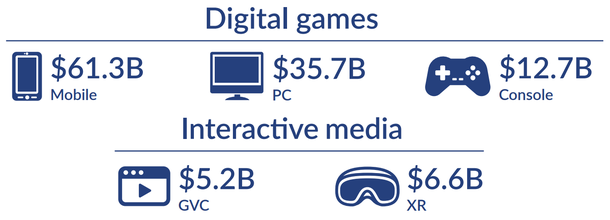 "In 2018, the industry grew by another $ 11 billion with ""pennies"": the main segments grew evenly, however, about e-sports, for some reason, the report does not say a word."