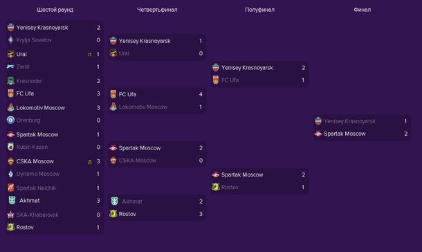 Сетка Кубка России по футболу сезона 2021/2022 в Football Manager 2019