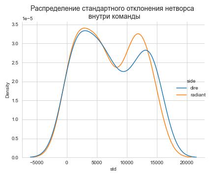 Распределение стандартного отклонения нетворса внутри команды