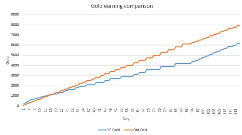 Соотношение зарабатываемого золота, если вы играете полчаса в день