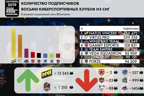 Инфографика количества подписчиков восьми киберспортивных клубов из СНГ