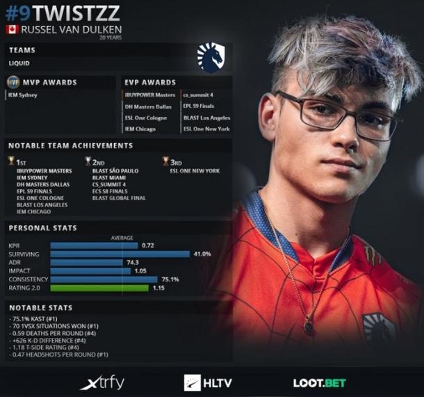 Статистика Twistzz Источник: HLTV.org