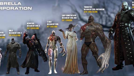 Фанат Resident Evil сделал топ самых больших монстров из игры