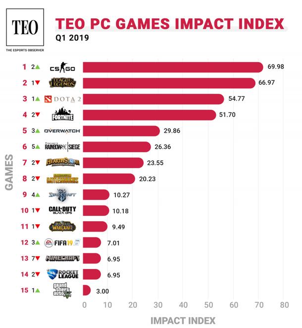 Рейтинг самых влиятельных игр на PC | Источник: Esports Observer